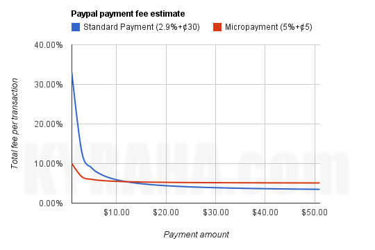 Fees graph over transaction size